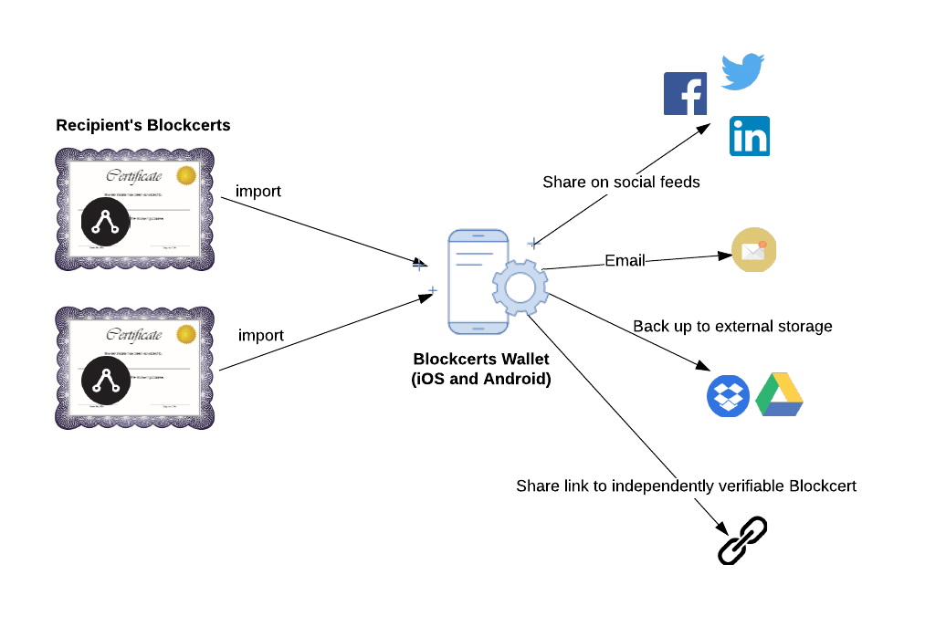 diagram diplomas representing blockcert are sent to cell phone where blockcerts wallet app is stored, phone representing the wallet app shares the blockcert to social media feeds, emails, external storage or an independently verifiable link.